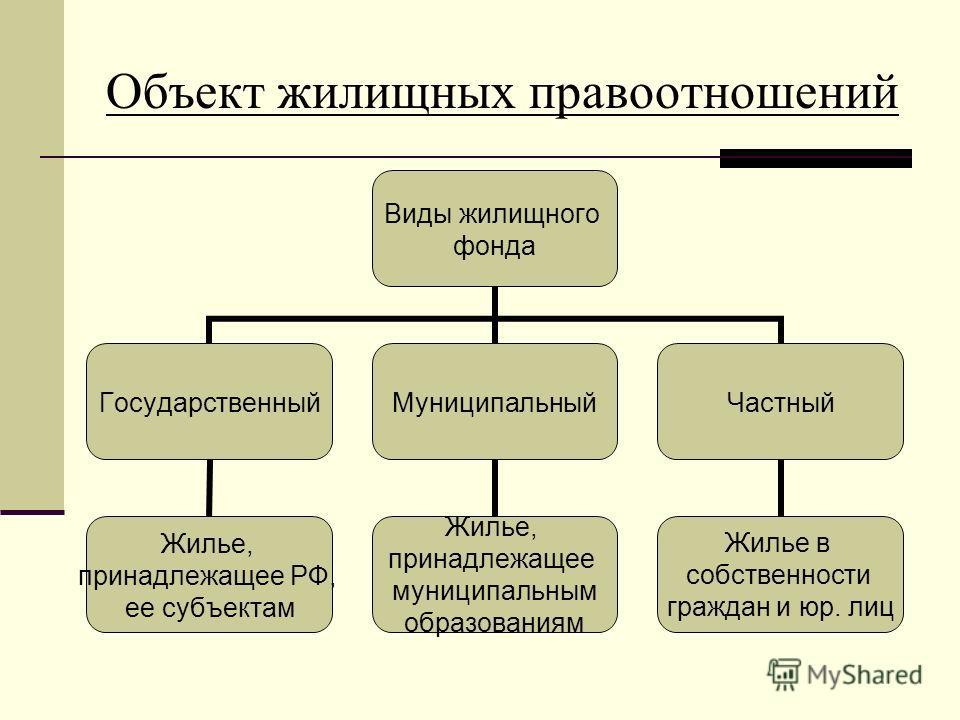 виды жилищных фондов по жилищному кодексу рф