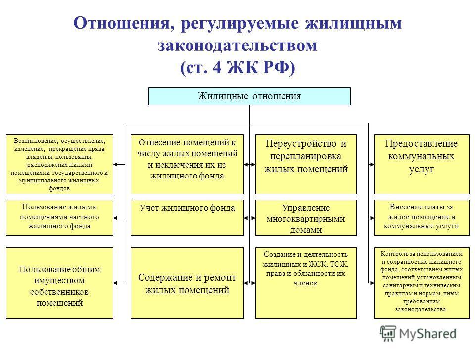 структура жилищных правоотношений